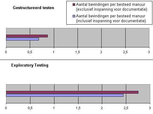 exploratory-testing-stats