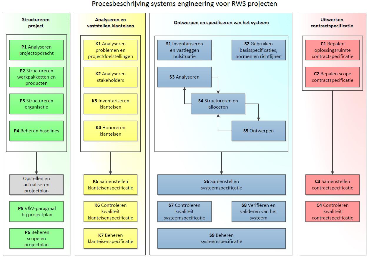 Schematisch weergave in kleur van de procesbeschrijving systems engineering