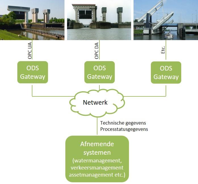 Schematisch weergave ODS-project
