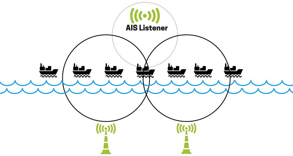 Grafische weergave van werking AIS Listener